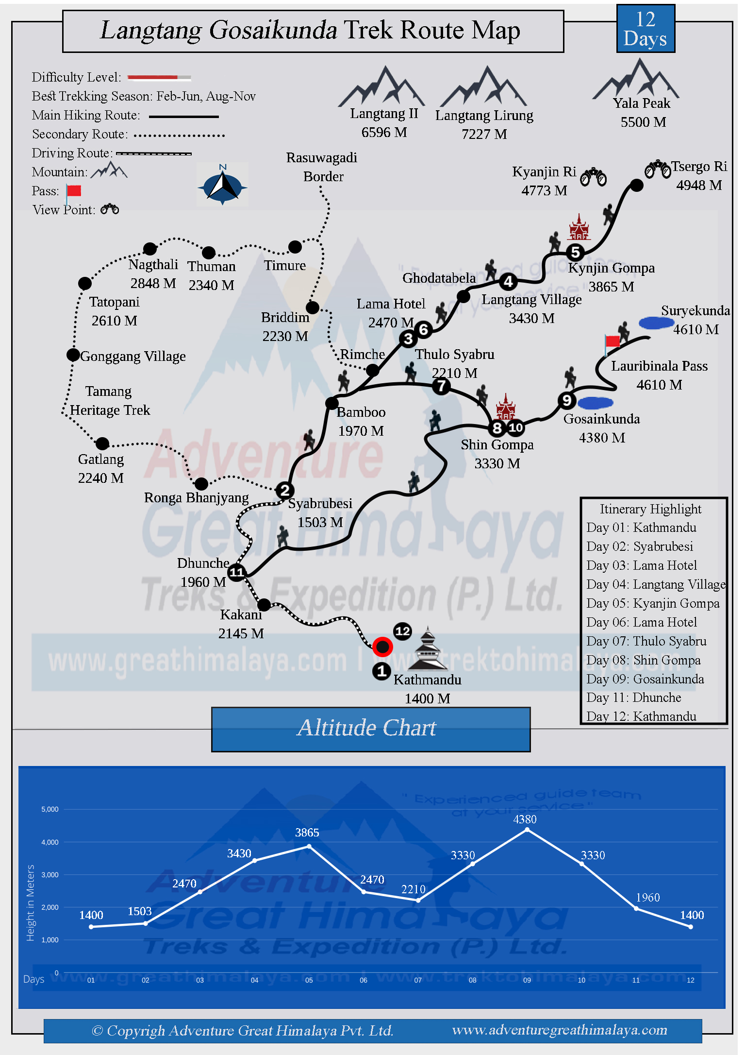 Langtang Gosaikunda Trek Route Map