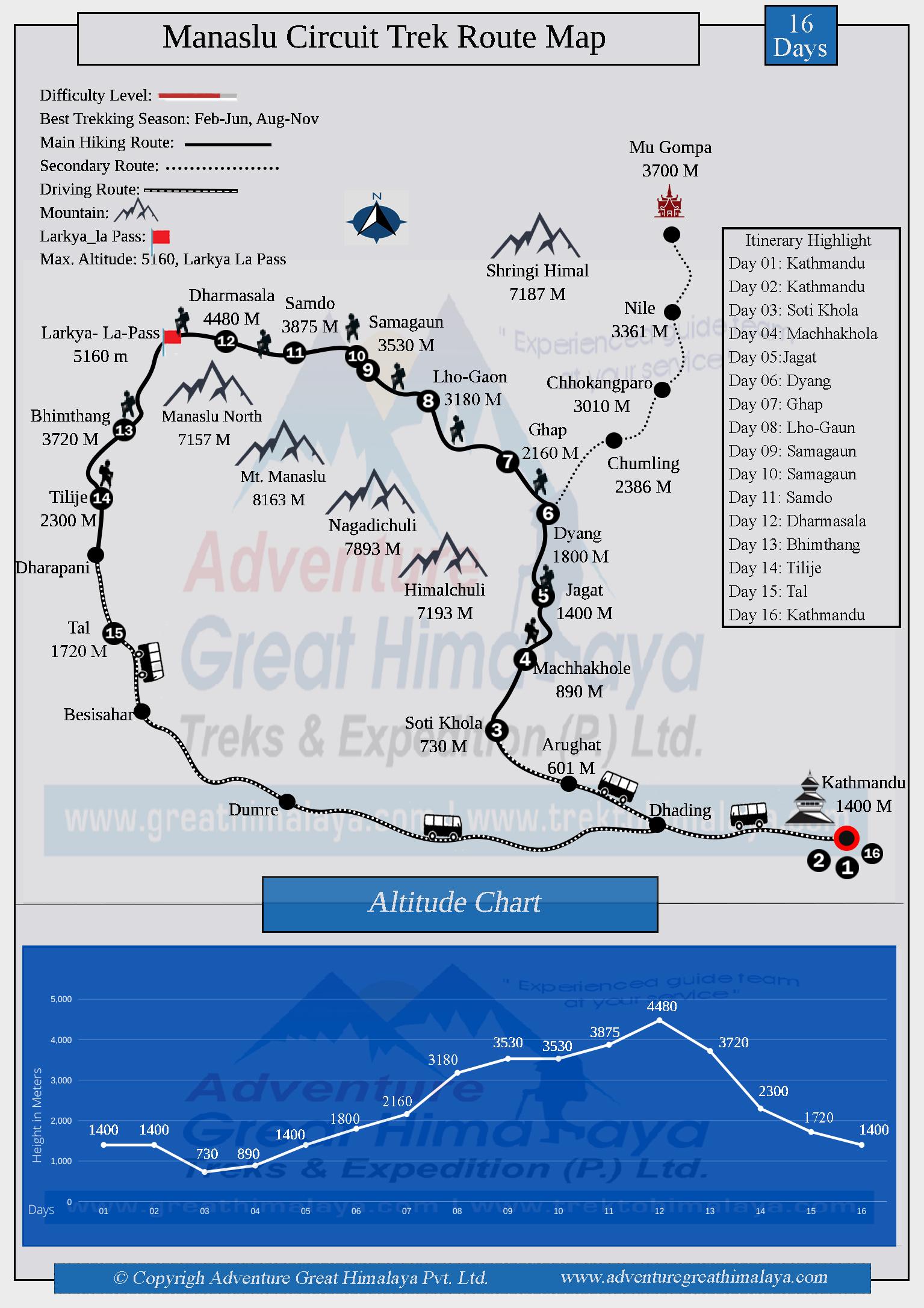 Manaslu Circuit Trek Route Map